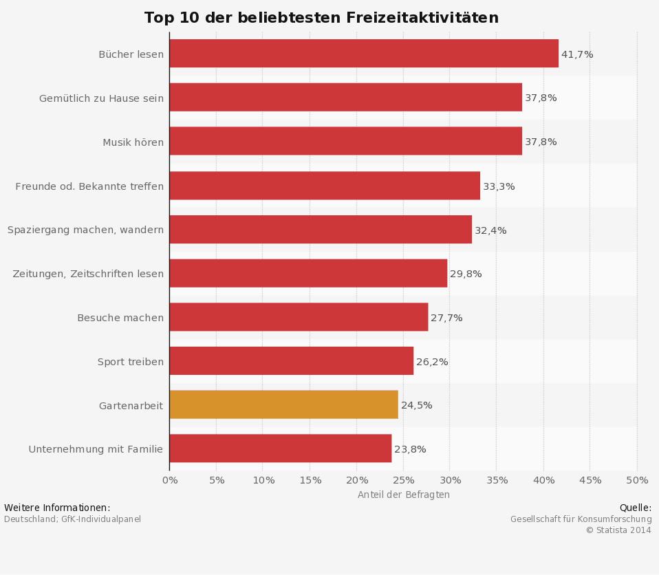 Top 10 - Beliebteste Freizeitaktivitäten der Deutschen
