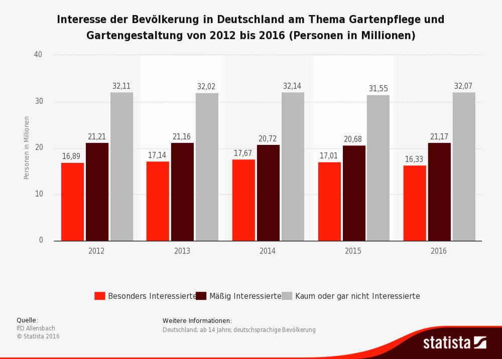 Interesse der Bevölkerung in Deutschland am Thema Gartenpflege und Gartengestaltung von 2012 bis 2016 (Personen in Millionen) Quelle:  IfD Allensbach / Statista